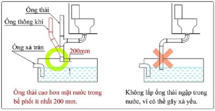 cách lắp đặt hệ thống thoát nước